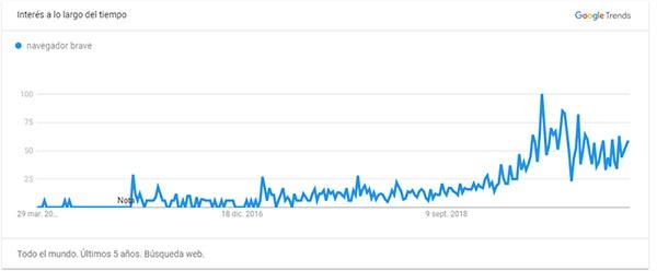 Gráfica Trends del Navegador Brave últimos años